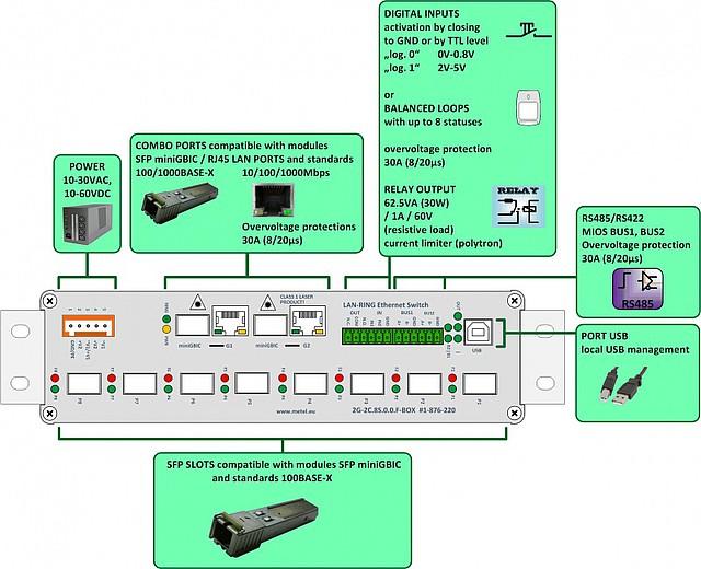 Popis průmyslového siwtche 2G-2C.8S.0.0.F-BOX