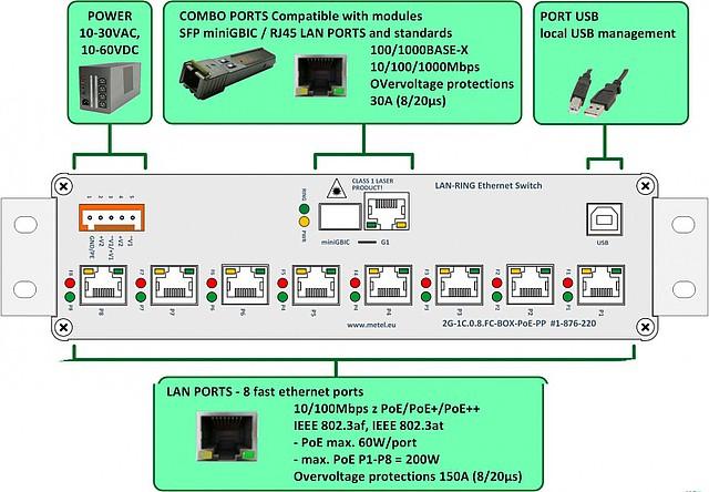 Popis průmyslového switche 2G-1C.0.8.FC-BOX PoE+/PoE++