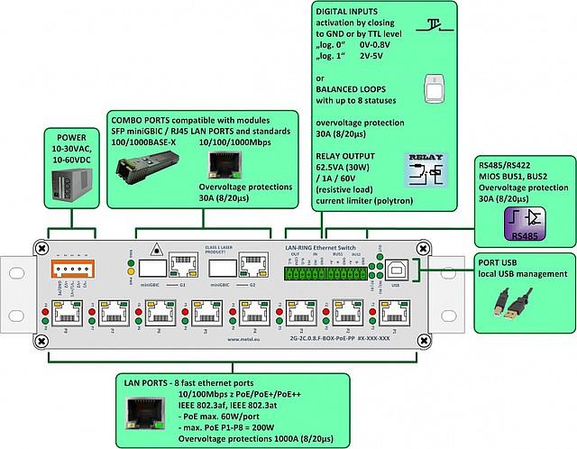 Popis průmyslového switche 2G-2C.0.8.F-BOX PoE+/PoE++