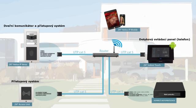 Dveřní komunikátor a přístupový systém
