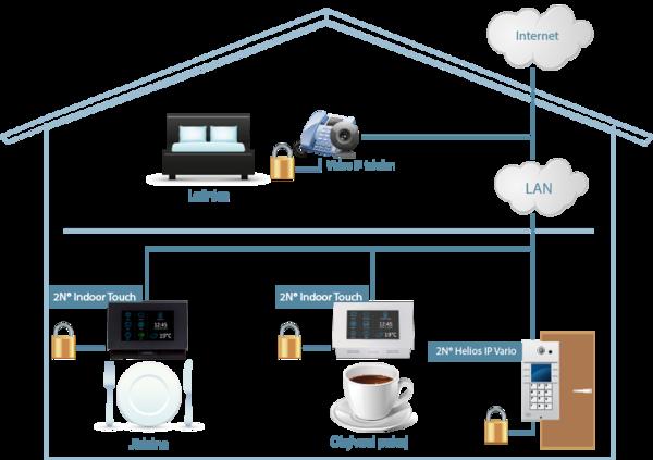 Schematické zapojení 2N dveřního komunikátoru například ve vašem domě