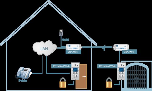 Ilustrativní schéma zapojení IP řešení pomocí 2N® 2Wire