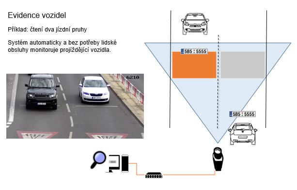 Evidence RZ vozidel v softwaru NumberOK