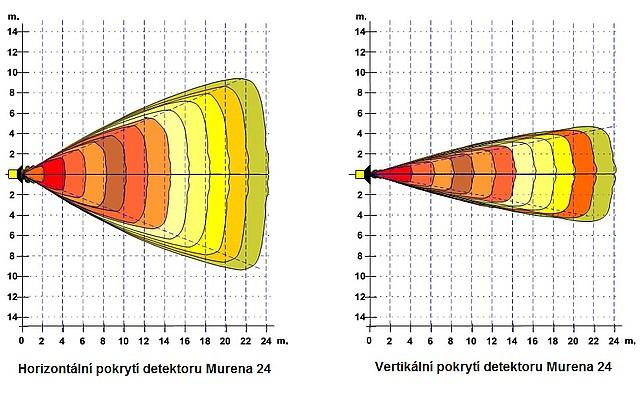 Detekční oblasti detektoru Murena typu vějíř v prostoru 24 m