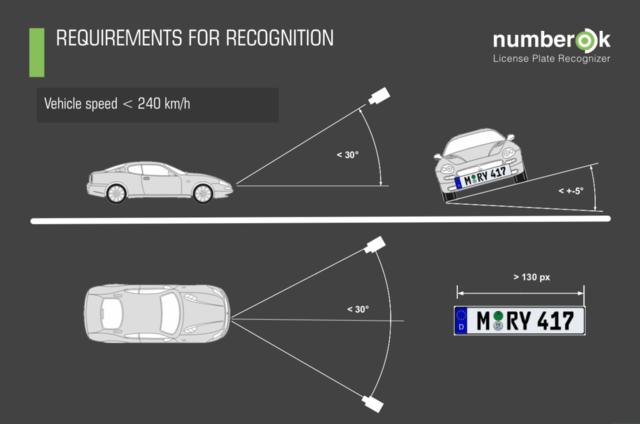 NumberOK vyhodnocuje na základě zadaných dat, jestli má dané vozidlo oprávnění k vjezdu, nebo ne.