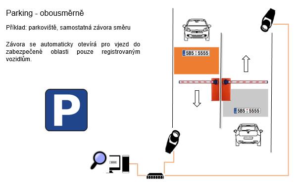 Detekce RZ při obousměrném parkování