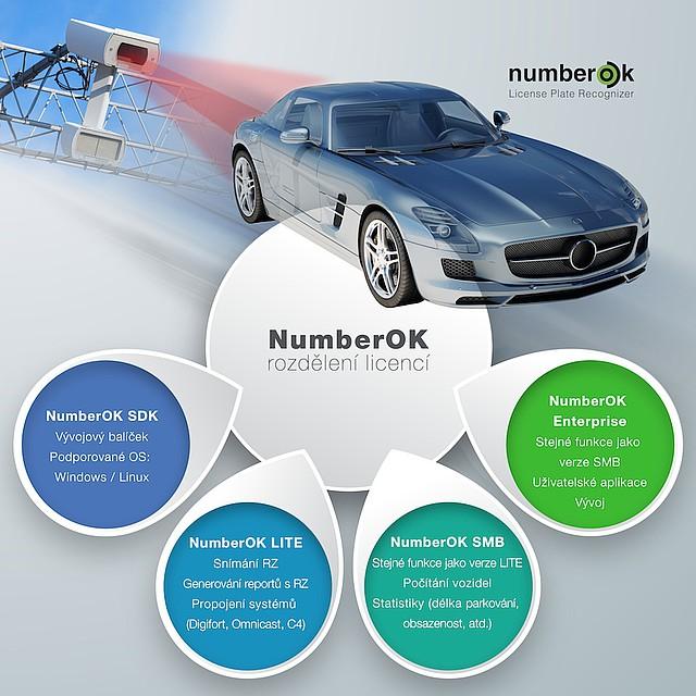 Přehled licencí softwaru NumberOK