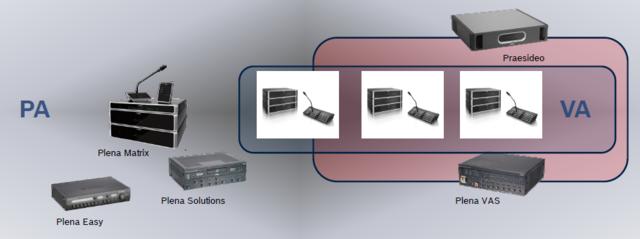 Segmentace ekvakuačních systémů od společnosti BOSCH (PA - public alarm, VA - voice alarm)