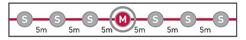 Vyhodnocení měření z několika podřízených (S - slave) senzorů probíhá už na master senzoru (M) a tím se urychluje celý proces zpracování událostí