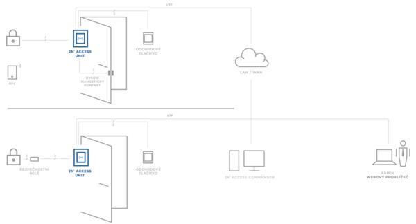 Návrh instalace přístupového systému Access Unit od společnosti 2N