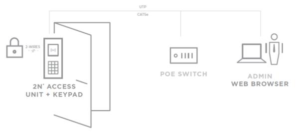 Jednou z variant využití Access Unit je řešení s dvojitou identifikací