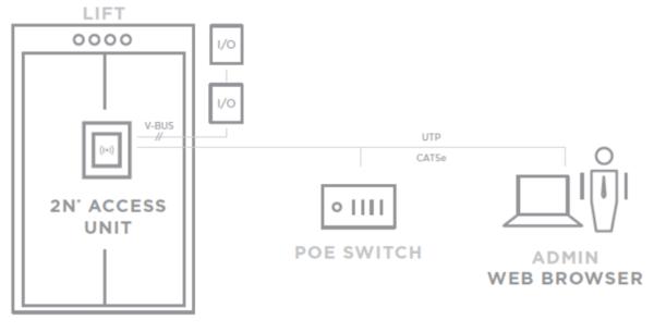 Schéma využití Access Unit jako přístupového systému do výtahu
