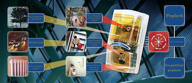 Víte, jak detektory BOSCH Professional vyhodnocují data?