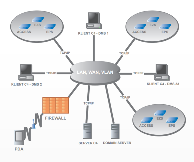 Schéma propojení grafické nadstavby C4 a ostatních prvků systému