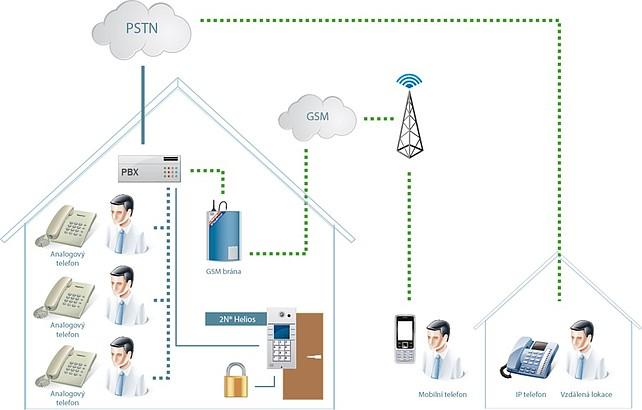 Analogové dveřní systémy společnosti 2N®