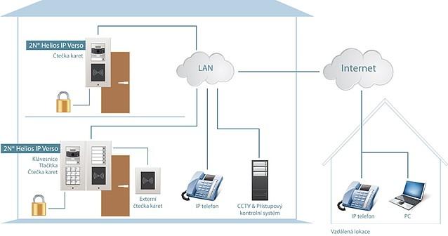 IP dveřní systémy společnosti 2N®