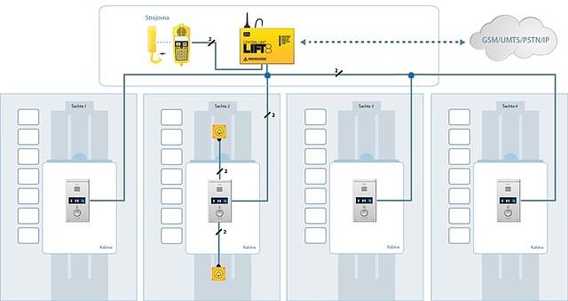 Výtahové komunikační systémy společnosti 2N®
