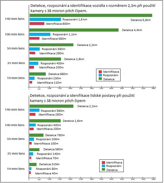 Detekce – rozpoznání – identifikace: zobrazení grafu rozpoznávání osob a vozidel v závislosti na vzdálenosti