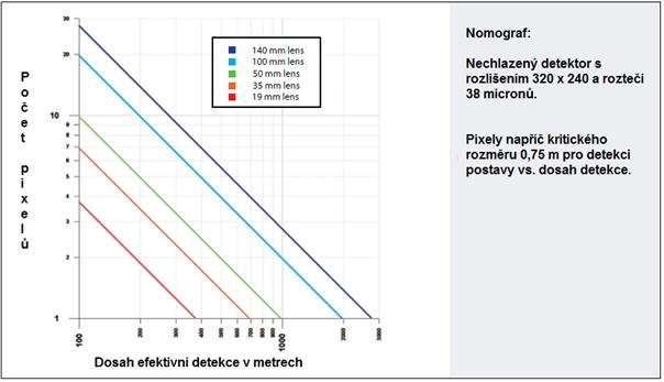 Nomograf – Ukazuje závislost počtu pixelů a efektivní detekce