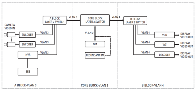Příklad oddělení streamu z kamer pomocí VLAN sítí dle návodu společnosti Pelco