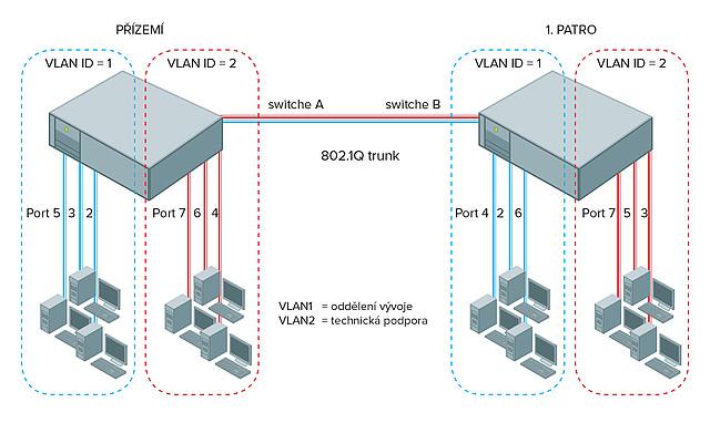 Mezi VLAN sítě můžete rozdělit jednotlivé porty na switchích