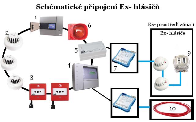 1. ústředna 2. adresný hlásič 3. adresné tlačítko 4. adresná jednotka Protectowire 5. vazební prvek Ex- 6. adresná siréna 7. oddělovací bariéra 8. hlásič Ex- 9. plamenný hlásič Ex- 10. teplotní kabel Protectowire