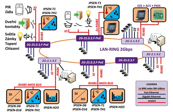 Typické zapojení switchů Metel