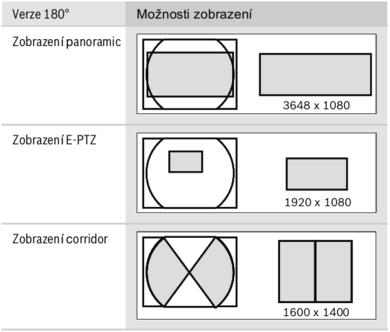 Možnosti zobrazení kamer série 7000 s 180° vysoce kvalitním záběrem