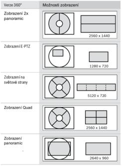 Možnosti zobrazení kamer série 5000 a 7000 s 360° panoramatickým záběrem